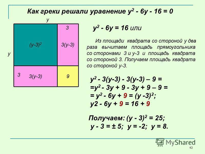 43 (у-3) 2 3(у-3) 9 Как греки решали уравнение y 2 - 6y - 16 = 0 3 у у 3 Получаем: (у - 3) 2 = 25; у - 3 = ± 5; у = -2; у = 8. y 2 - 6 у = 16 или Из площади квадрата со стороной у два раза вычитаем площадь прямоугольника со сторонами 3 и у-3 и площад