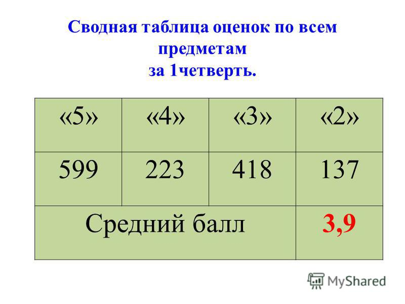 «5»«4»«3»«2» 599223418137 Средний балл 3,9 Сводная таблица оценок по всем предметам за 1 четверть.