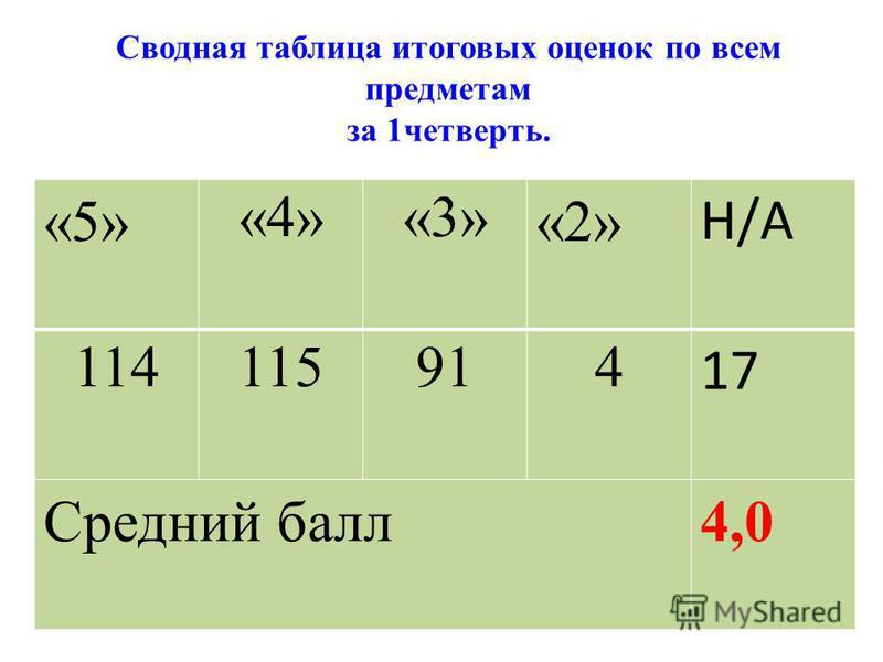 Сводная таблица итоговых оценок по всем предметам за 1 четверть. «5» «4»«3» «2» Н/А 114115914 17 Средний балл 4,0