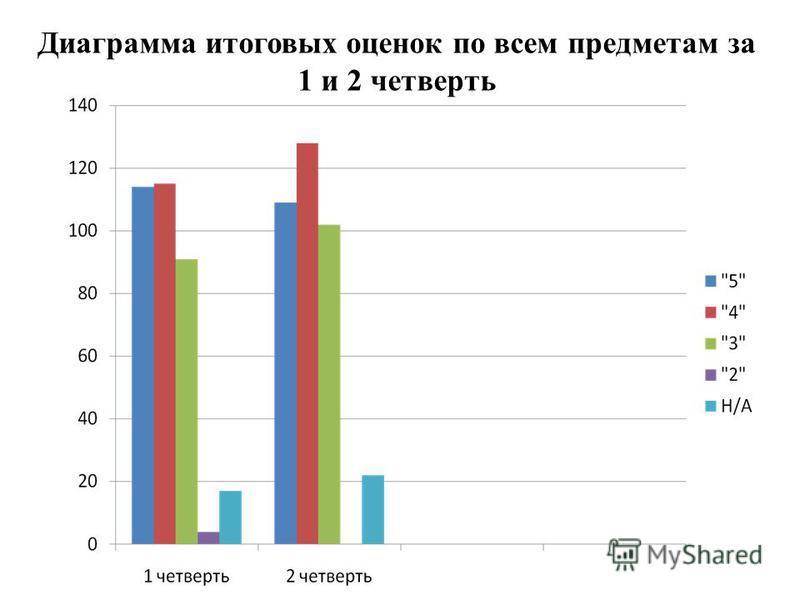 Диаграмма итоговых оценок по всем предметам за 1 и 2 четверть