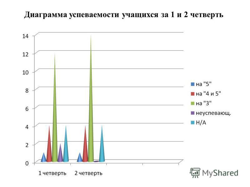 Диаграмма успеваемости учащихся за 1 и 2 четверть