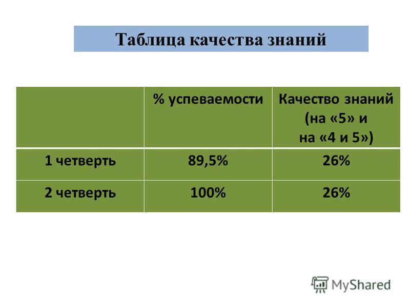 % успеваемости Качество знаний (на «5» и на «4 и 5») 1 четверть 89,5%26% 2 четверть 100%26% Таблица качества знаний