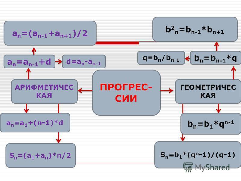 ПРОГРЕС- СИИ АРИФМЕТИЧЕС КАЯ ГЕОМЕТРИЧЕС КАЯ a n =a n-1 +d d=a n -a n-1 b n =b n-1 *q q=b n /b n-1 S n =(a 1 +a n )*n/2 a n =a 1 +(n-1)*d a n =(a n-1 +a n+1 )/2 b 2 n =b n-1 *b n+1 b n =b 1 *q n-1 S n =b 1 *(q n -1)/(q-1)