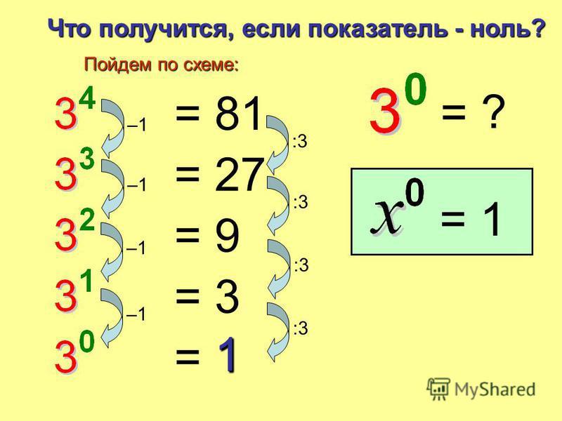 5 2 = 25 9 3 = 729 4 4 = 256 17 2 = 289 3 1 = 3 7 4 = 2,401 0 4 = 0 1 14 = 1 2 7 = 128 Все верно!