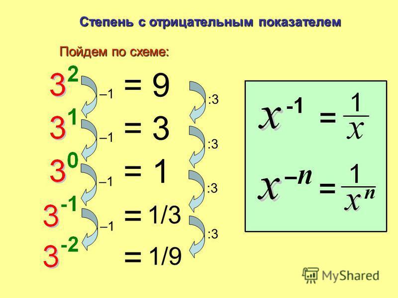 Что это? Основание Степени: Итоги и Повторение Показатель = 3× 3×3×3 четвертой степени Три в четвертой степени в кубе Три в кубе в квадрате Три в квадрате