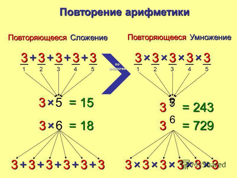 12345 33333++++ 35× 33333++++ ? 36× 3+ = 15 = 18 Повторяющееся Сложение Повторение арифметики