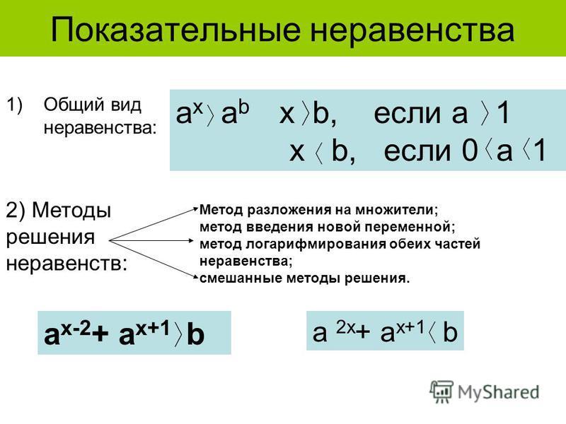 Показательные неравенства 1)Общий вид неравенства: a x a b x b, если a 1 x b, если 0 a 1 2) Методы решения неравенств: a x-2 + a x+1 b a 2x + a x+1 b Метод разложения на множители; метод введения новой переменной; метод логарифмирования обеих частей