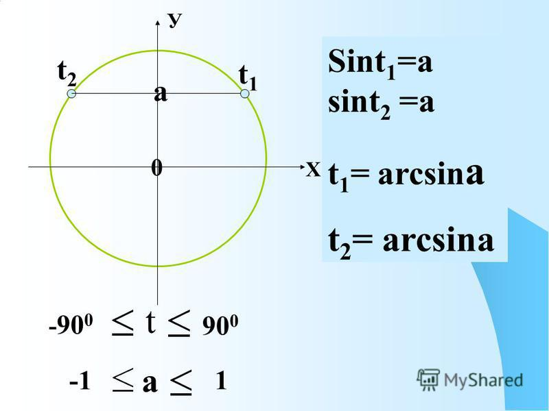 0 Х У а t1t1 t2t2 Sint 1 =a sint 2 =a t 1 = arcsin a t 2 = arcsina t - 90 0 90 0 a 1