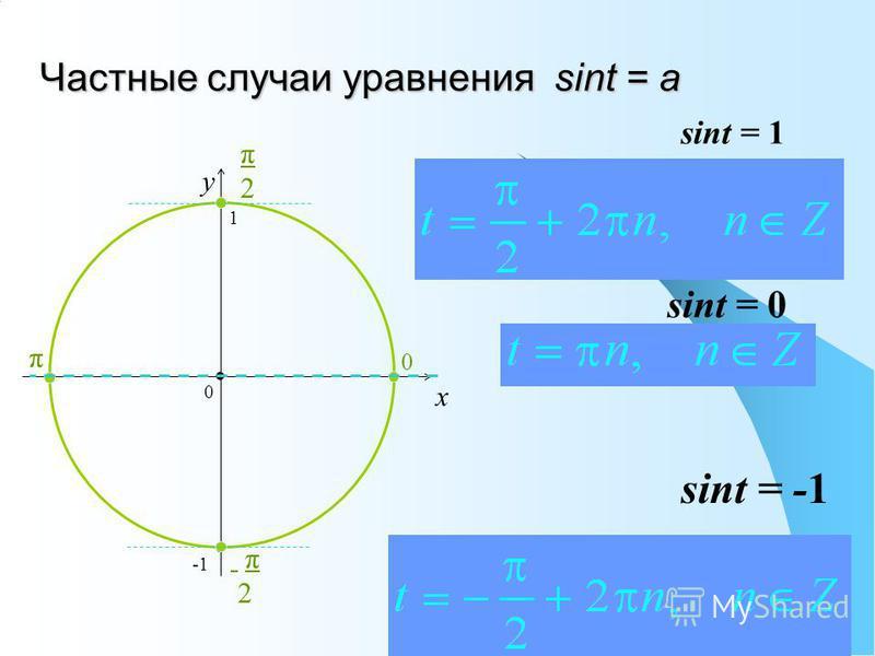 Частные случаи уравнения sint = a x y sint = 0 sint = -1 sint = 1 0 1 π2π2 0 π π2 π2