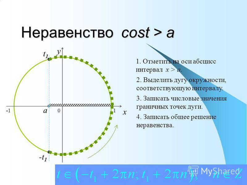 Неравенство cost > a 0 x y 1. Отметить на оси абсцисс интервал x > a. 2. Выделить дугу окружности, соответствующую интервалу. 3. Записать числовые значения граничных точек дуги. 4. Записать общее решение неравенства. a t1t1 -t 1 1