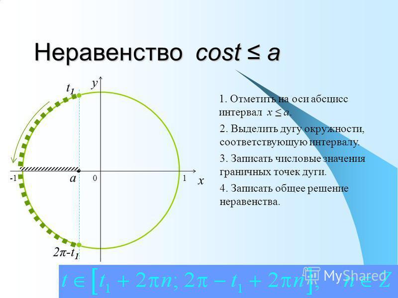 Неравенство cost a 0 x y 1. Отметить на оси абсцисс интервал x a. 2. Выделить дугу окружности, соответствующую интервалу. 3. Записать числовые значения граничных точек дуги. 4. Записать общее решение неравенства. a t1t1 2π-t 1 1