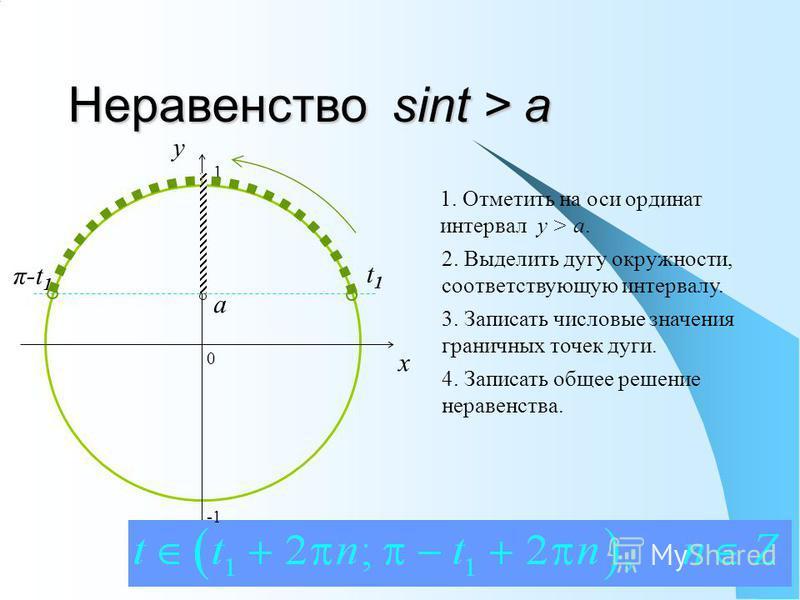Неравенство sint > a 0 x y 1. Отметить на оси ординат интервал y > a. 2. Выделить дугу окружности, соответствующую интервалу. 3. Записать числовые значения граничных точек дуги. 4. Записать общее решение неравенства. a t1t1 π-t 1 1
