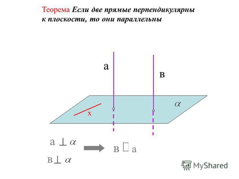 а в х Теорема Если одна из двух параллельных прямых перпендикулярна плоскости, то и другая прямая перпендикулярна плоскости а а в в Сформулируйте обратное утверждение