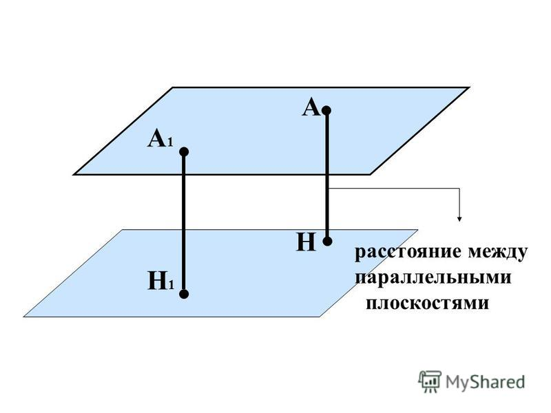 А Н М Отрезок АН- ПЕРПЕНДИКУЛЯР Отрезок АМ- НАКЛОННАЯ Точка Н- основание перпендикуляра точка М основание науклонной АН проекция расстояние от А до