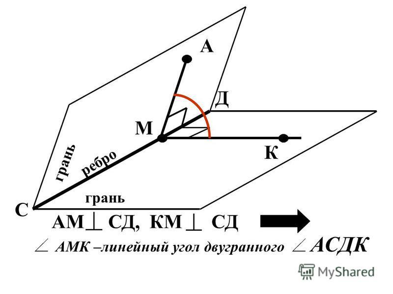 Угол между прямой и плоскостью это угол между прямой и ее проекцией А М Н - угол между прямой АМ и плоскостью