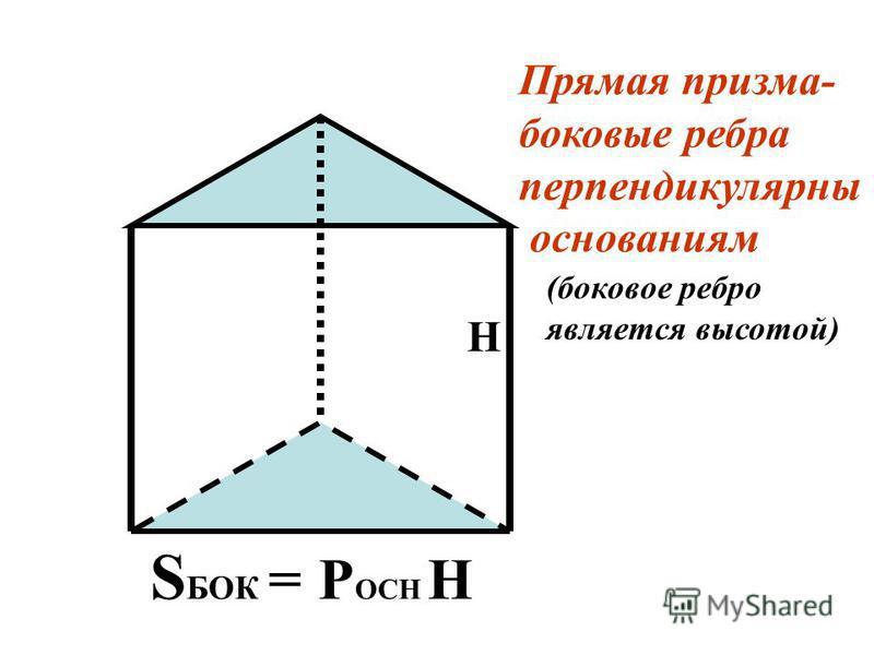 Площадь полной поверхности призмы это сумма площадей всех ее граней Площадь боковой поверхности призмы это сумма площадей всех ее боковых граней S полн = S бок + 2S осн