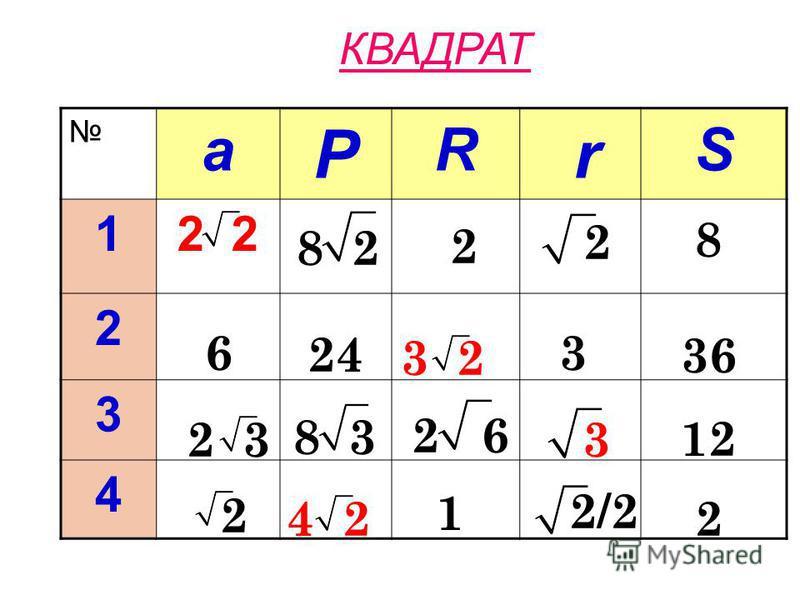 ПРАВИЛЬНЫЙ ТРЕУГОЛЬНИК а P R r S 12 3 2 3 4 3 6 3 2 1 3 3 9 3/2 9 3/4 3 2 3 618 9 3 3 3 1 0.5 3 3/4