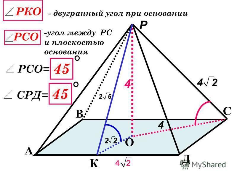 r R A4A4 A1A1 A2A2 A3A3 Р На На Устно ПРАВИЛЬНАЯ ПИРАМИДА а=4 2 О h h=4 Найти На r R S осн S БОК РА 1 а
