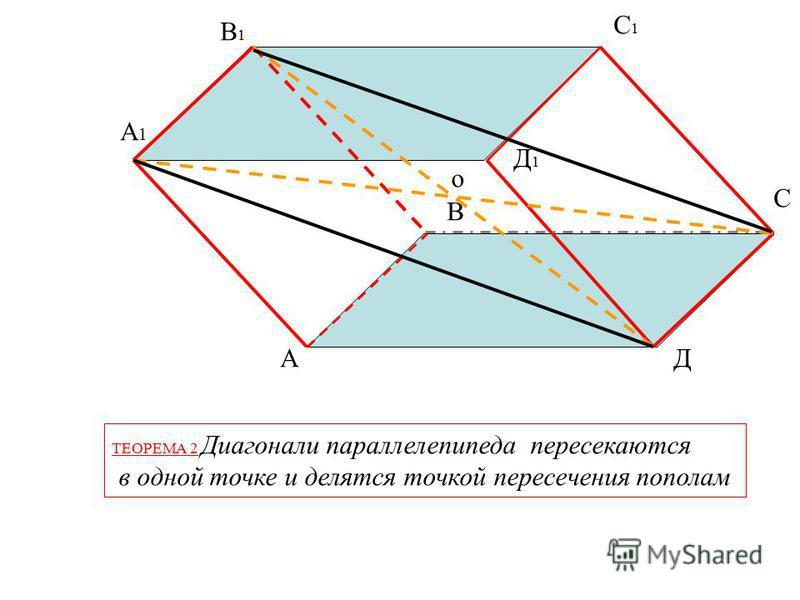 А В С Д А1А1 В1В1 С1С1 Д1Д1 ТЕОРЕМА 1 Противоположные грани параллелепипеда параллельны и равны