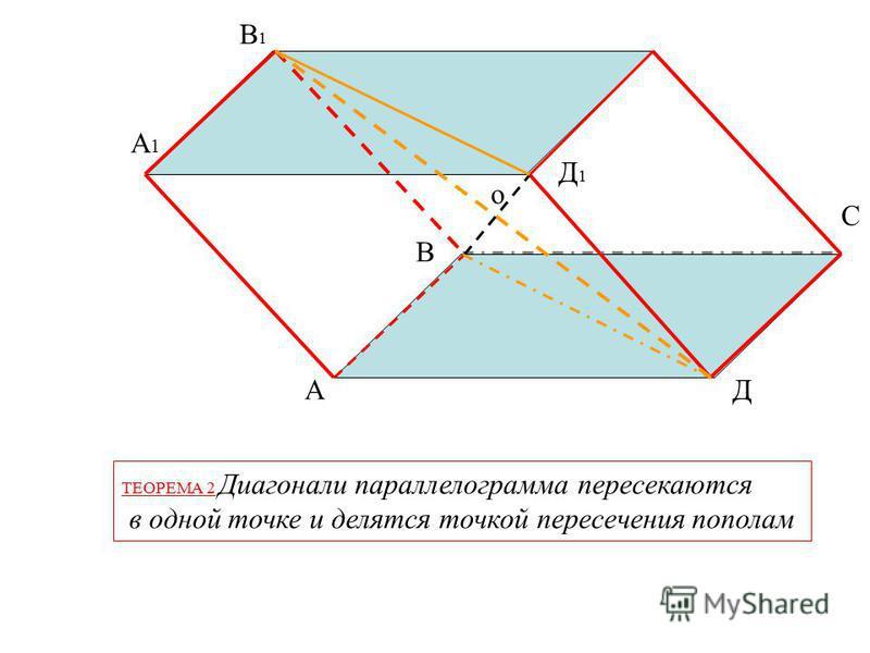 А В С Д А1А1 В1В1 С1С1 Д1Д1 ТЕОРЕМА 2 Диагонали параллелепипеда пересекаются в одной точке и делятся точкой пересечения пополам о