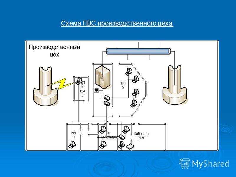 Схема ЛВС производственного цеха