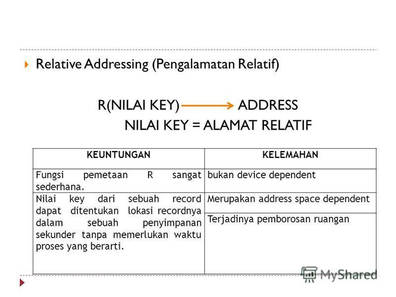 Relative Addressing (Pengalamatan Relatif) R(NILAI KEY) ADDRESS NILAI KEY = ALAMAT RELATIF KEUNTUNGANKELEMAHAN Fungsi pemetaan R sangat sederhana. bukan device dependent Nilai key dari sebuah record dapat ditentukan lokasi recordnya dalam sebuah peny