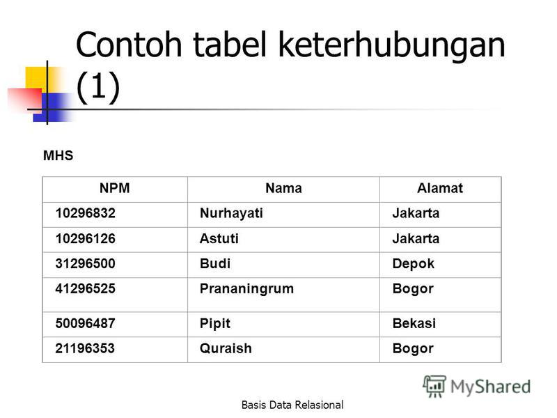 Basis Data Relasional Contoh tabel keterhubungan (1) MHS NPMNamaAlamat 10296832NurhayatiJakarta 10296126AstutiJakarta 31296500BudiDepok 41296525PrananingrumBogor 50096487PipitBekasi 21196353QuraishBogor