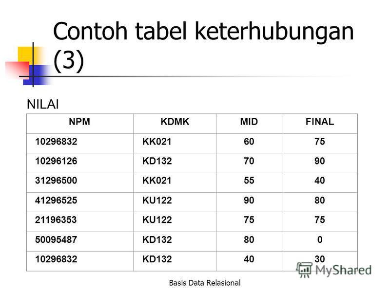 Basis Data Relasional Contoh tabel keterhubungan (3) NILAI NPMKDMKMIDFINAL 10296832KK0216075 10296126KD1327090 31296500KK0215540 41296525KU1229080 21196353KU12275 50095487KD132800 10296832KD1324030