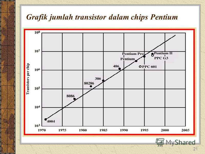 21 Grafik jumlah transistor dalam chips Pentium