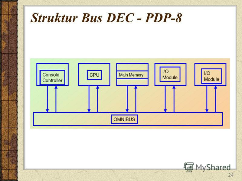 24 Struktur Bus DEC - PDP-8