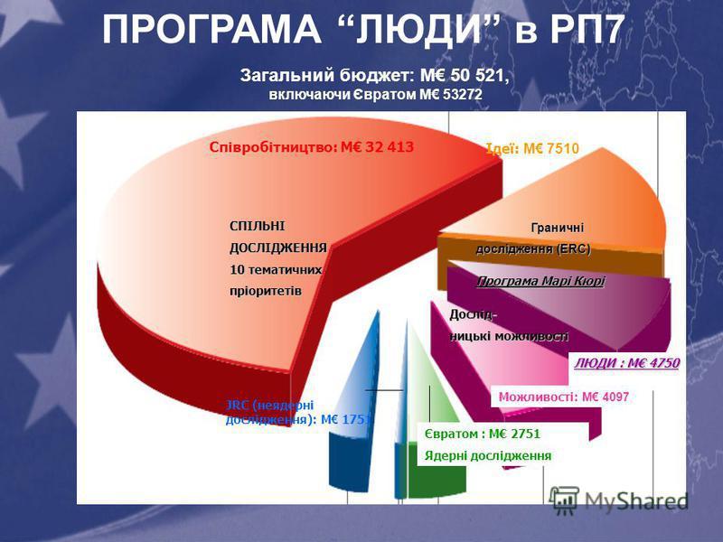 ПРОГРАМА ЛЮДИ в РП7СПІЛЬНІДОСЛІДЖЕННЯ 10 тематичних пріоритетів Граничні дослідження (ERC) Можливості: M 4097 ЛЮДИ : M 4750 Програма Марі Кюрі Дослід- ницькі можливості Співробітництво: M 32 413 JRC (неядерні дослідження): M 1751 Євратом : M 2751 Яде