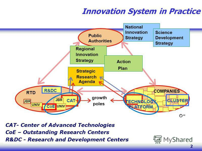 2 Innovation System in Practice Public Authorities RTD R&DC Regional Innovation Strategy Action Plan CAT growth poles CoE JBR UNIV Strategic Research Agenda COMPANIES c AS CAT- Center of Advanced Technologies CoE – Outstanding Research Centers R&DC -