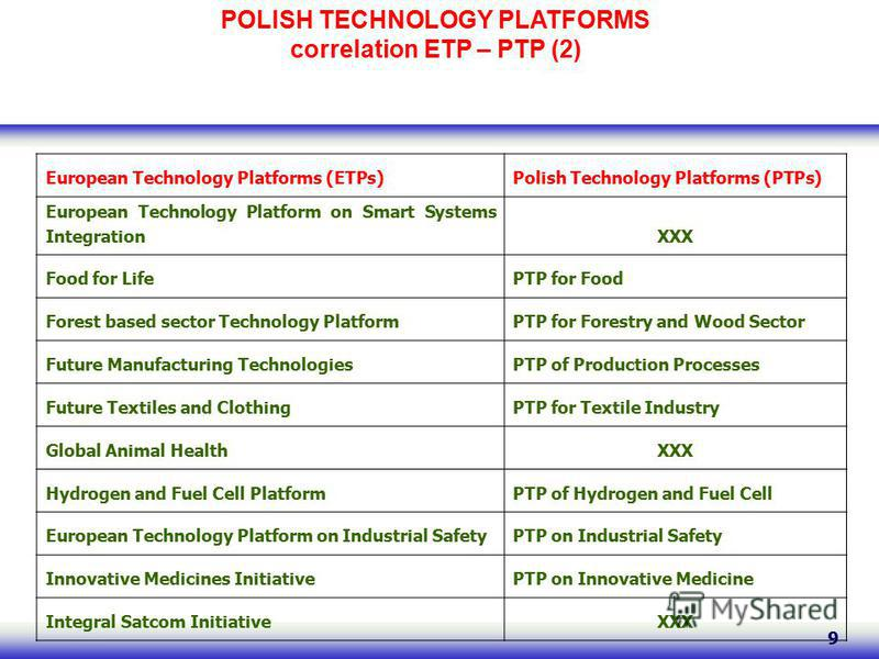 9 POLISH TECHNOLOGY PLATFORMS correlation ETP – PTP (2) European Technology Platforms (ETPs)Polish Technology Platforms (PTPs) European Technology Platform on Smart Systems IntegrationXXX Food for LifePTP for Food Forest based sector Technology Platf