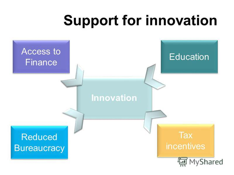 Support for innovation Innovation Education Tax incentives Access to Finance Reduced Bureaucracy