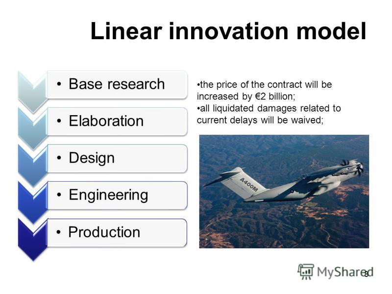 8 Linear innovation model Base researchElaborationDesignEngineeringProduction the price of the contract will be increased by 2 billion; all liquidated damages related to current delays will be waived;