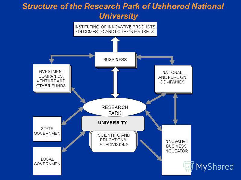Structure of the Research Park of Uzhhorod National University STATE GOVERNMEN T LOCAL GOVERNMEN T INSTITUTING OF INNOVATIVE PRODUCTS ON DOMESTIC AND FOREIGN MARKETS BUSSINESS NATIONAL AND FOREIGN COMPANIES INNOVATIVE BUSINESS INCUBATOR UNIVERSITY RE