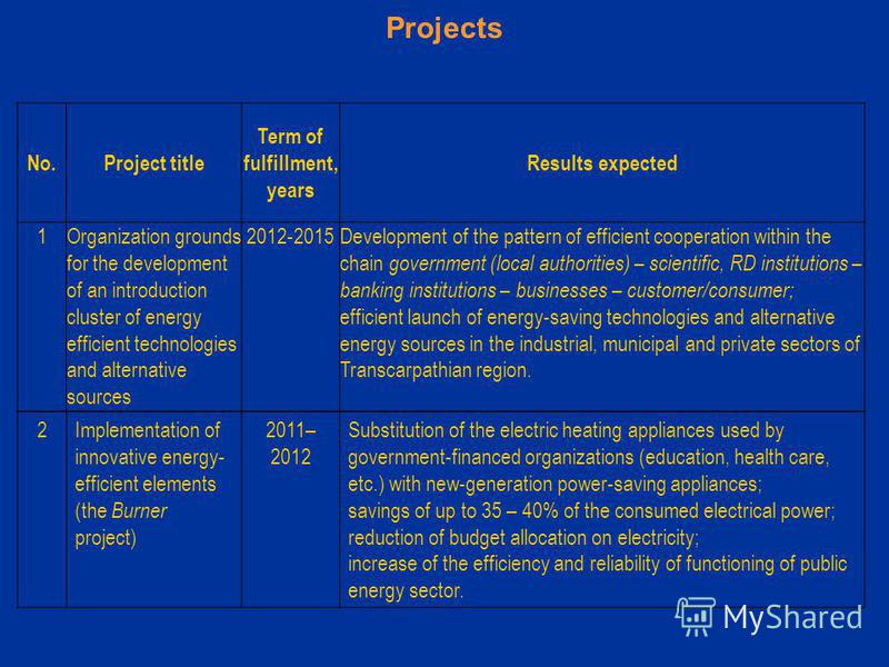 Projects No.Project title Term of fulfillment, years Results expected 1Organization grounds for the development of an introduction cluster of energy efficient technologies and alternative sources 2012-2015Development of the pattern of efficient coope