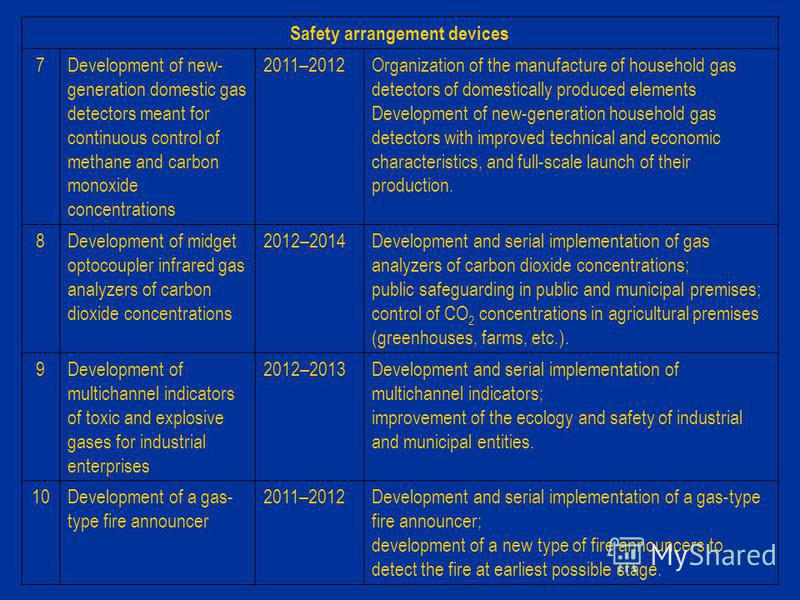 Safety arrangement devices 7Development of new- generation domestic gas detectors meant for continuous control of methane and carbon monoxide concentrations 2011–2012Organization of the manufacture of household gas detectors of domestically produced