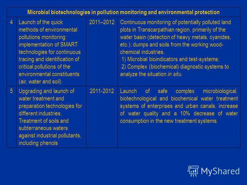 Microbial biotechnologies in pollution monitoring and environmental protection 4Launch of the quick methods of environmental pollutions monitoring: implementation of SMART technologies for continuous tracing and identification of critical pollutions