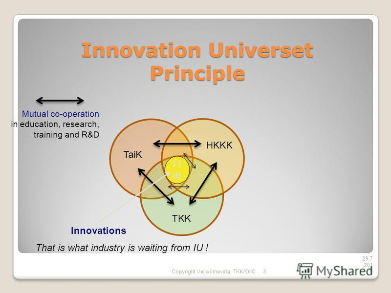 Innovation Universet Principle Copyright Veijo Ilmavirta, TKK/OIIC 3 29.7.201529.7.201529.7.2015 TKK TaiK HKKK Innovations i iii Mutual co-operation in education, research, training and R&D That is what industry is waiting from IU !