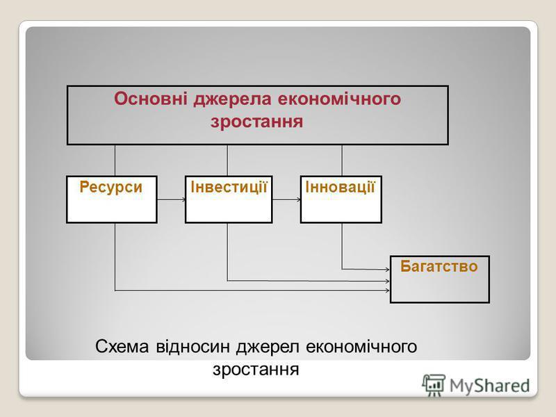 Багатство Основні джерела економічного зростання РесурсиІнвестиціїІнновації Схема відносин джерел економічного зростання