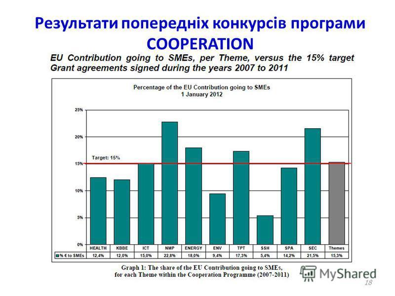 Результати попередніх конкурсів програми COOPERATION 18