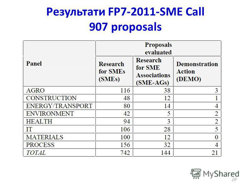 Результати FP7-2011-SME Call 907 proposals 19