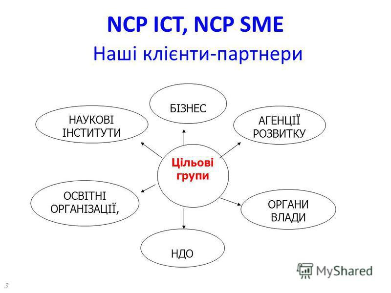 NCP ICT, NCP SME Наші клієнти-партнери 3 БІЗНЕС Цільові групи АГЕНЦІЇ РОЗВИТКУ ОРГАНИ ВЛАДИ НДО ОСВІТНІ ОРГАНІЗАЦІЇ, НАУКОВІ ІНСТИТУТИ