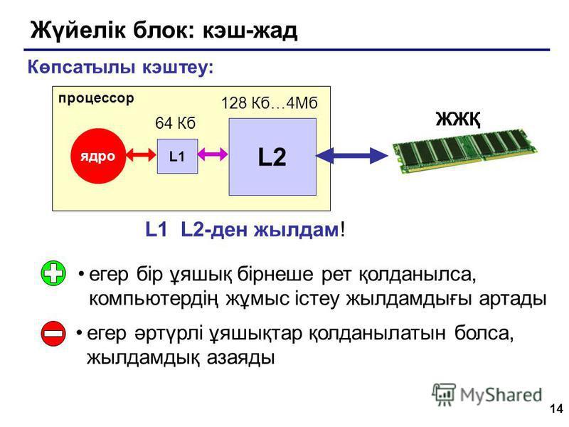14 Жүйелік блок: кэш-жад егер бір ұяшық бірнеше рет қолданылса, компьютердің жұмыс істеу жылдамдығы артады егер әртүрлі ұяшықтар қолданылатын болса, жылдамдық азаяды Көпсатылы кэштеу: процессор ядро ЖЖҚ L1 L2 64 Кб 128 Кб…4Мб L1 L2-ден жылдам!