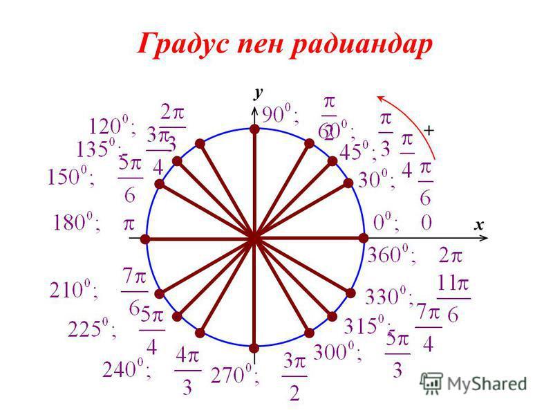 0 x y + Градус пен радиандар