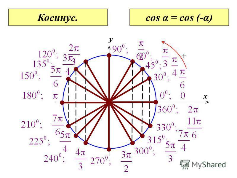 0 x y + Косинус.cos α = cos (-α)