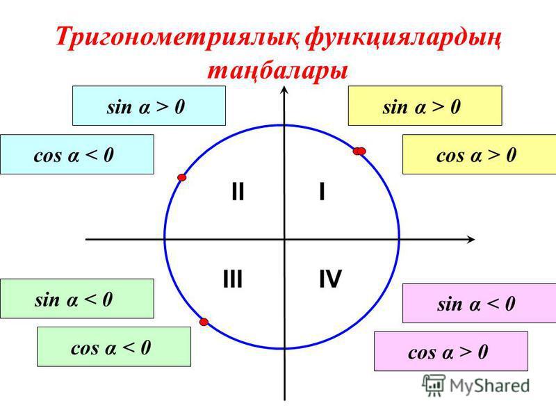 Тригонометриялық функциялардың таңбалары III IIIIV sin α > 0 cos α > 0 sin α > 0 cos α < 0 sin α < 0 cos α < 0 sin α < 0 cos α > 0