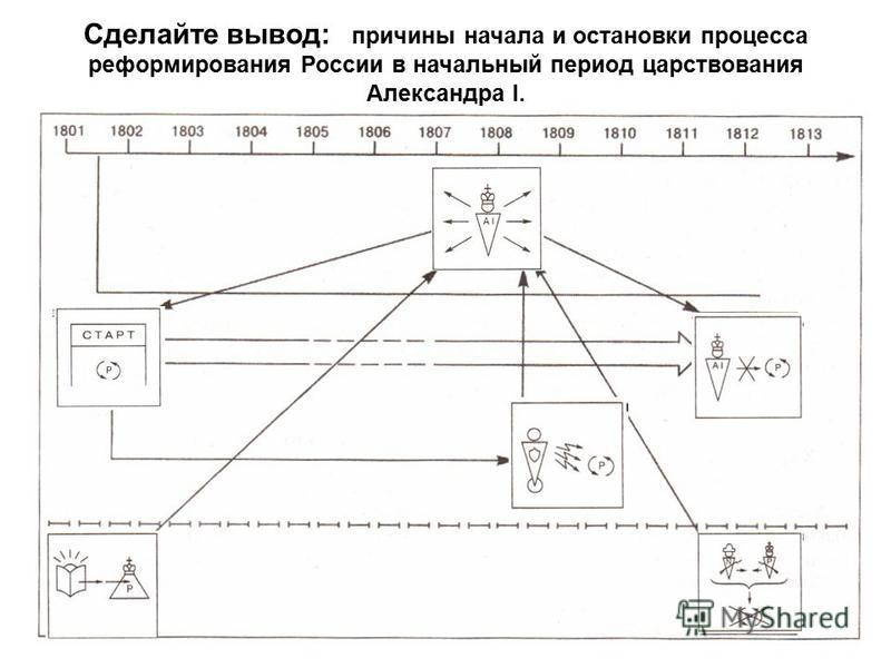 Сделайте вывод: причины начала и остановки процесса реформирования России в начальный период царствования Александра I.