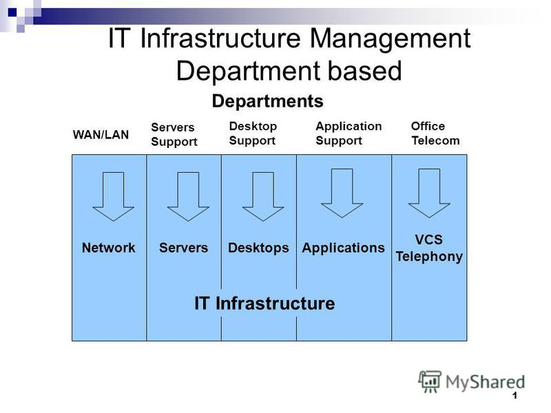 1 IT Infrastructure Management Department based Departments WAN/LAN Servers Support Desktop Support Application Support Office Telecom NetworkServers VCS Telephony DesktopsApplications IT Infrastructure